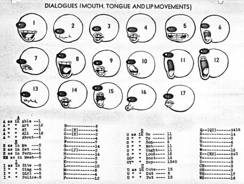 """Fleischer Studio style Mouth Charts from 1939's """"How to Draw Animated Cartoons"""" Book"""
