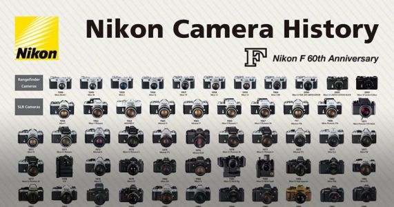 This Poster Celebrates the History of Nikon F Cameras