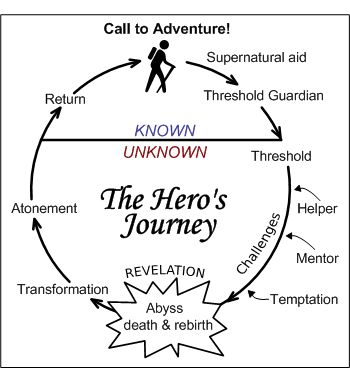 The Hero's Journey: Using your artwork to tell stories