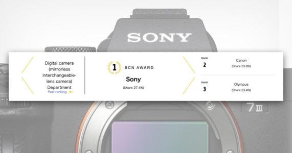 Sony is 1 in Interchangeable Lens Mirrorless for First Time Since 2015