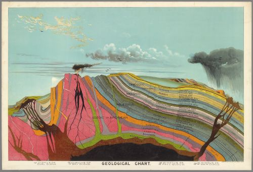 Cross-Sections of Geological Formations and Views of the Cosmos Bring the World to Life in 19th Century Educational Charts